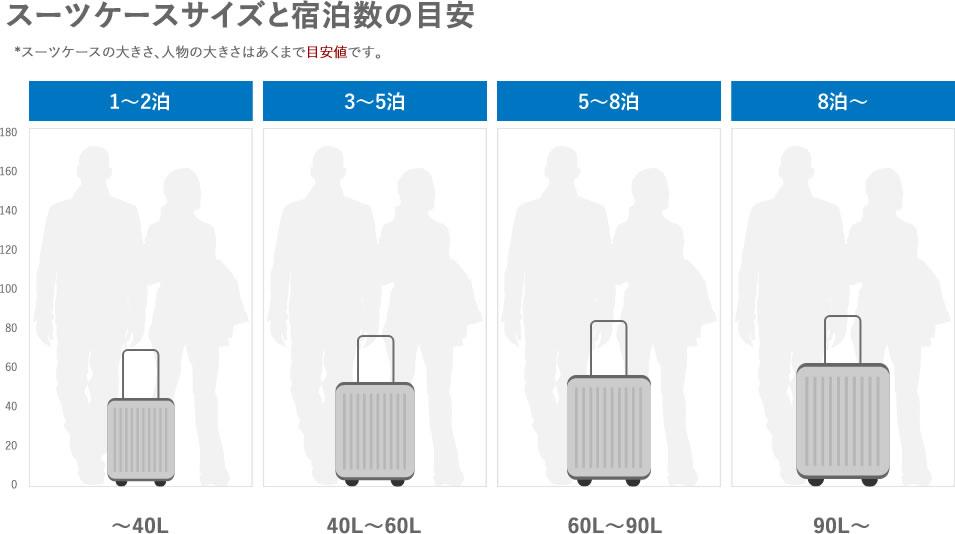 スーツケースサイズと宿泊数の目安