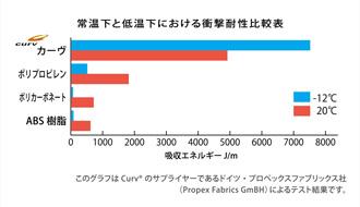 カーヴ衝撃耐久比較表